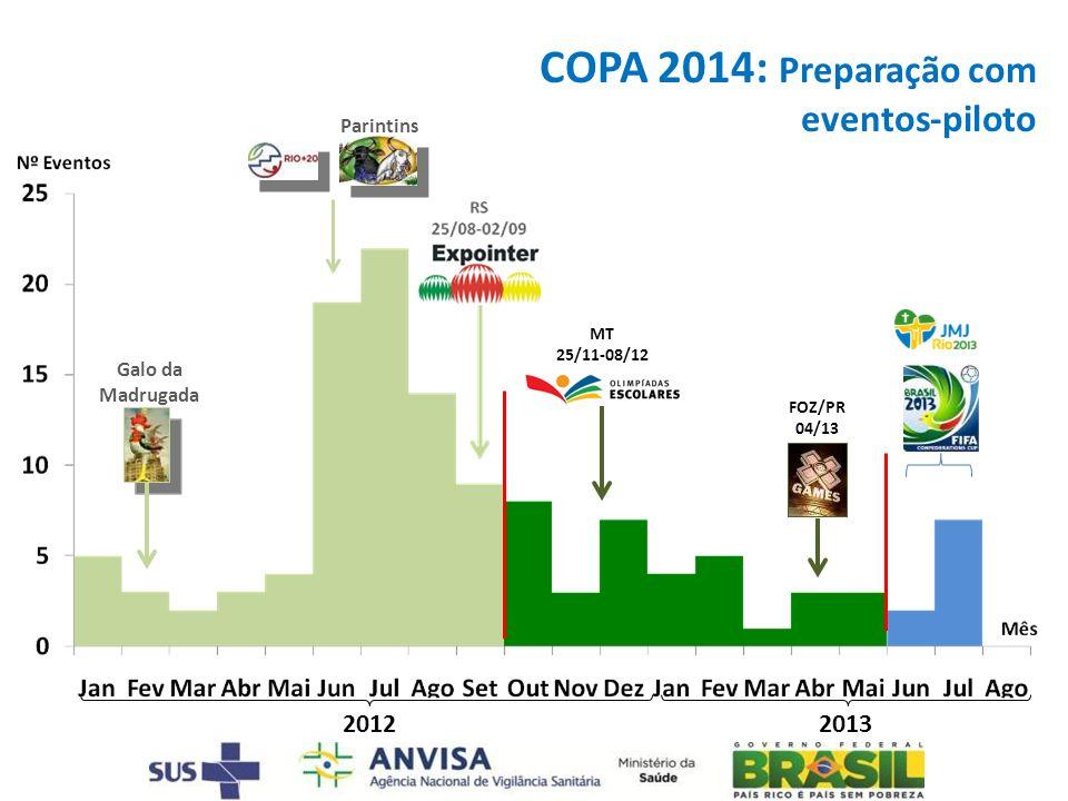 COPA 2014: Preparação com eventos-piloto