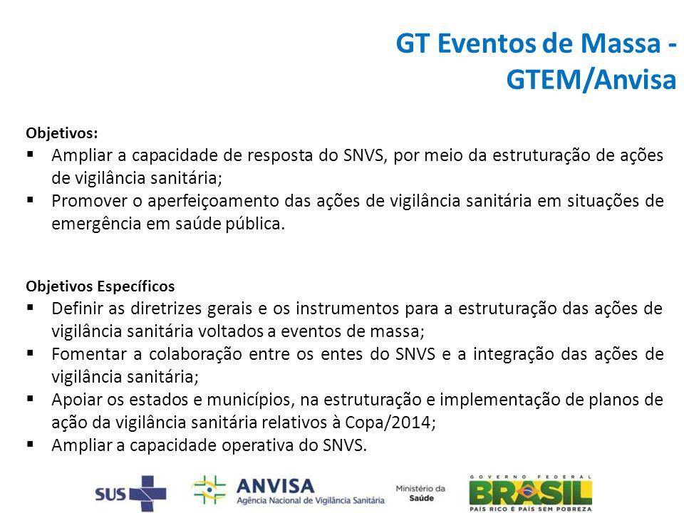 GT Eventos de Massa -GTEM/Anvisa