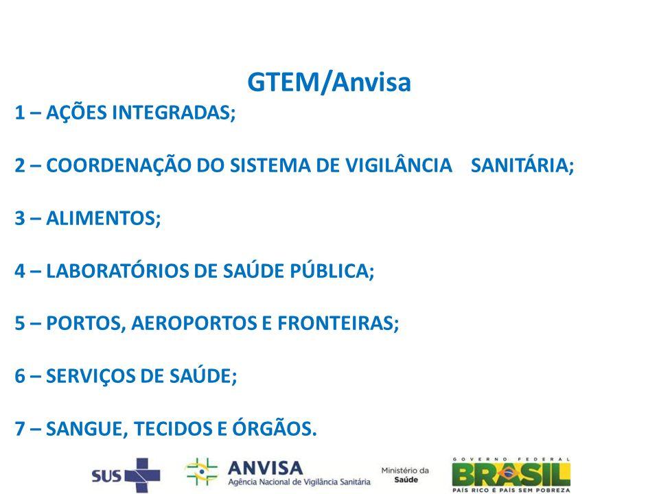 GTEM/Anvisa 1 – AÇÕES INTEGRADAS;