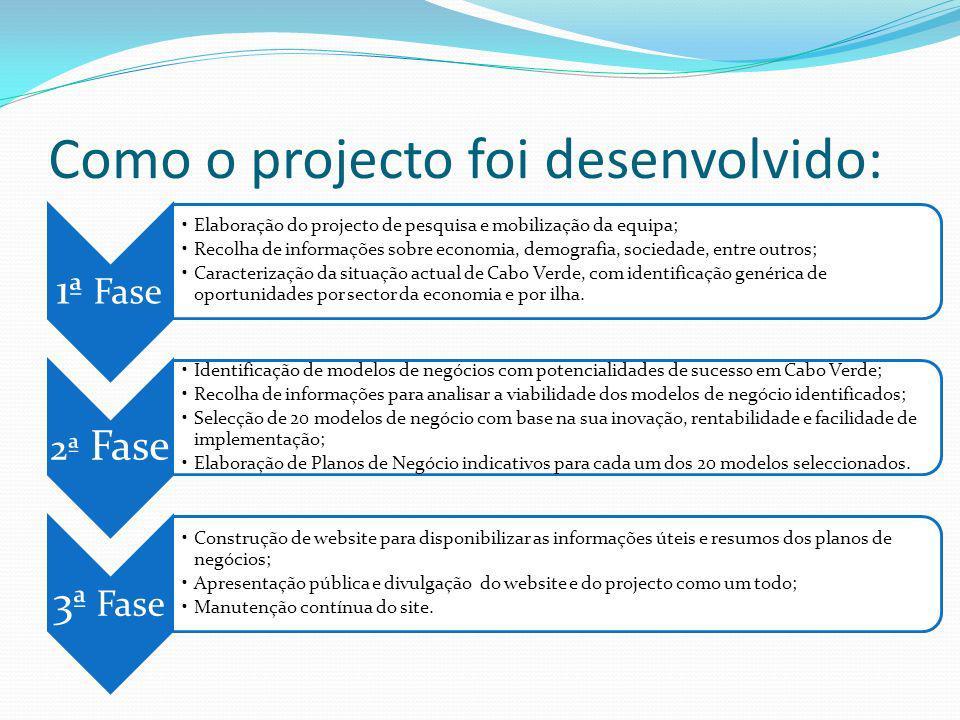 Como o projecto foi desenvolvido: