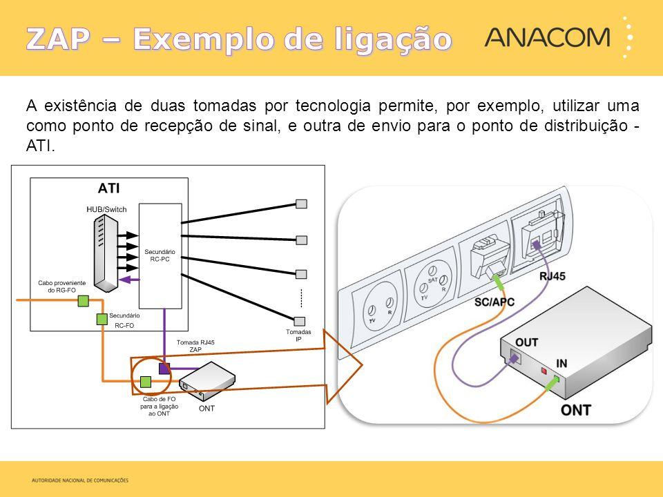 ZAP – Exemplo de ligação