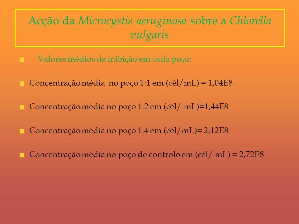 Acção da Microcystis aeruginosa sobre a Chlorella vulgaris