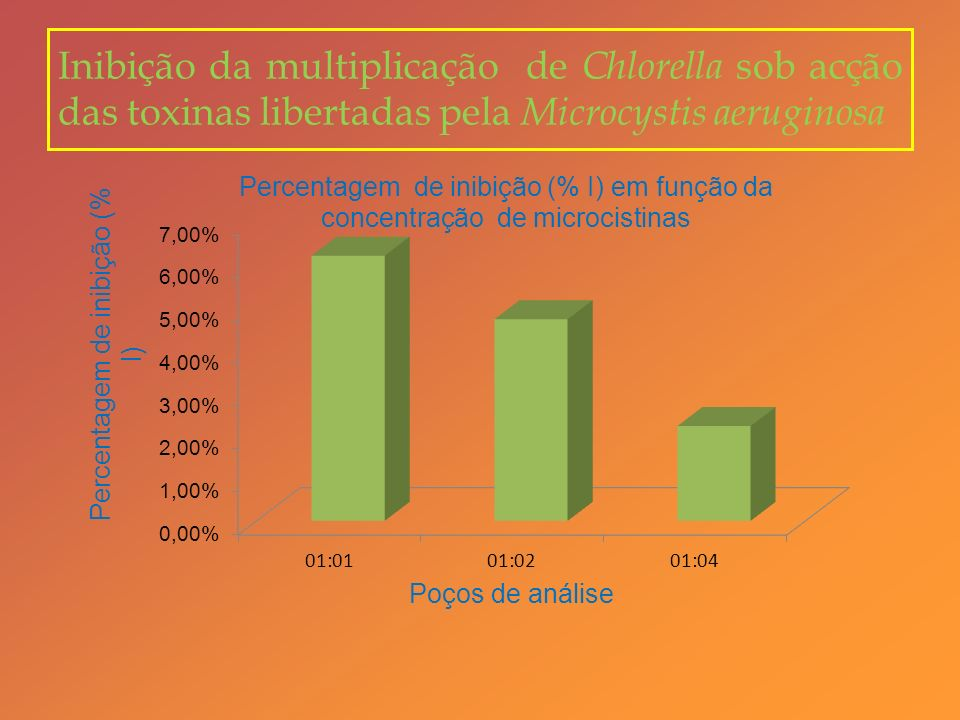 Inibição da multiplicação de Chlorella sob acção das toxinas libertadas pela Microcystis aeruginosa