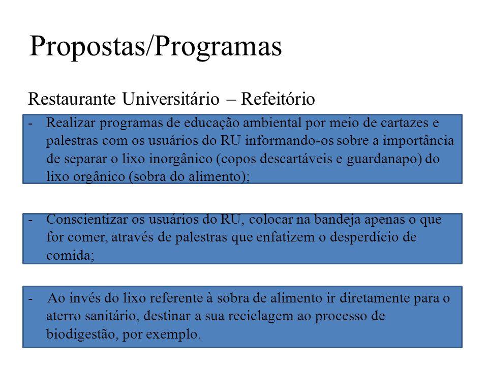 Propostas/Programas Restaurante Universitário – Refeitório