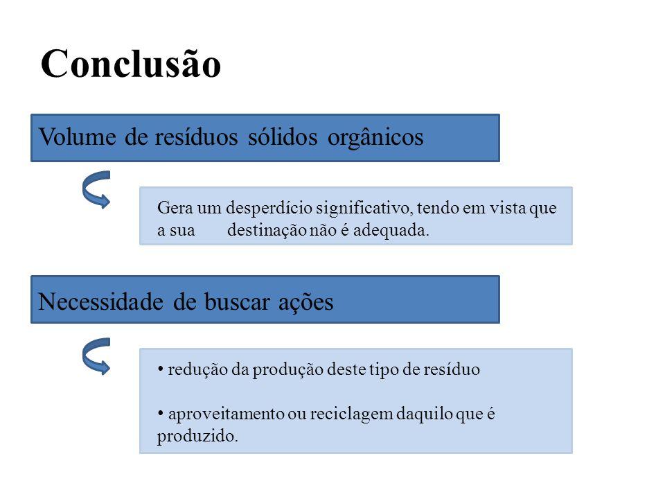 Conclusão Volume de resíduos sólidos orgânicos