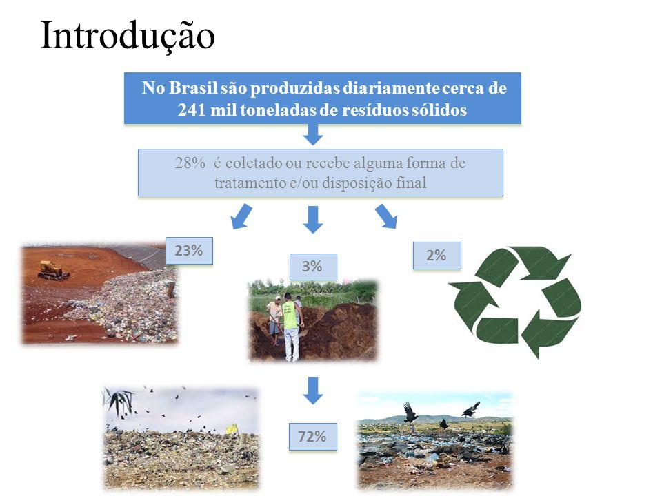 IntroduçãoNo Brasil são produzidas diariamente cerca de 241 mil toneladas de resíduos sólidos.