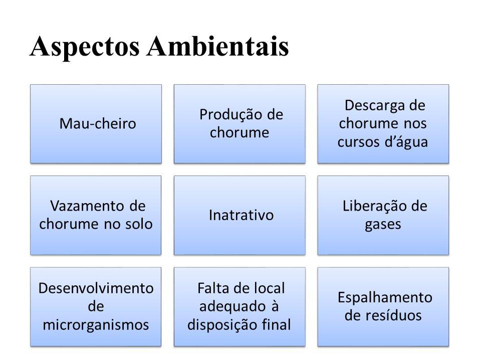 Aspectos Ambientais Mau-cheiro Produção de chorume