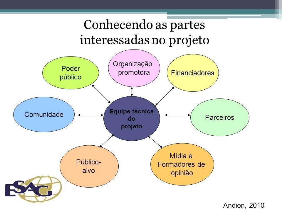 Conhecendo as partes interessadas no projeto
