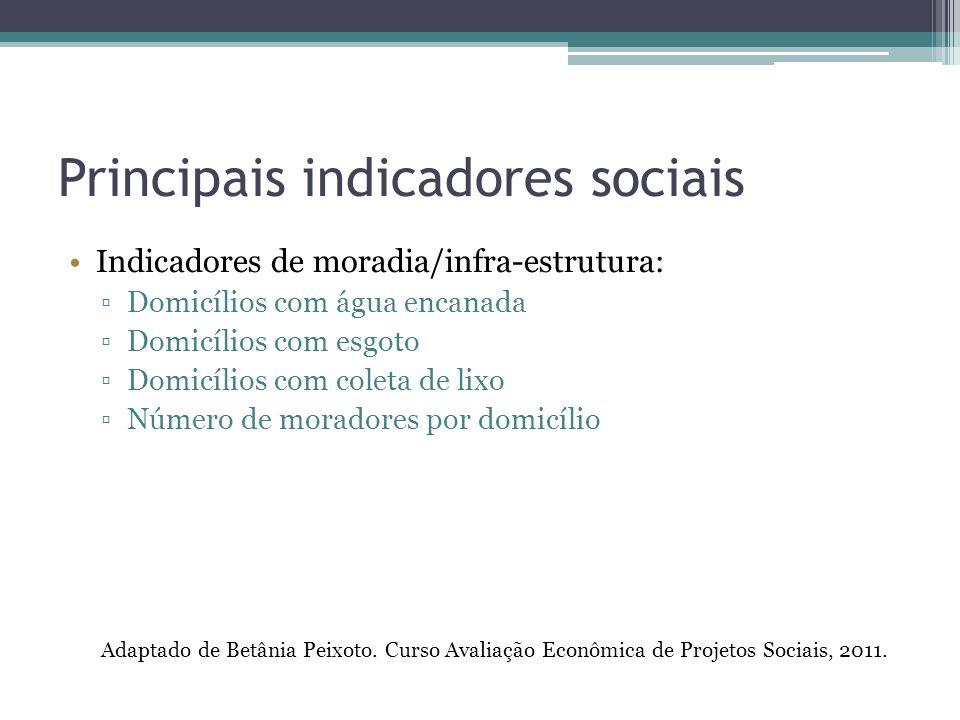 Principais indicadores sociais