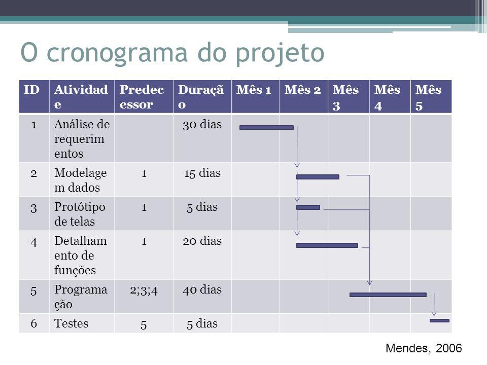 O cronograma do projeto