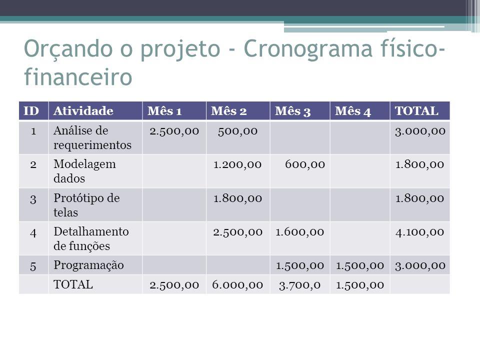 Orçando o projeto - Cronograma físico-financeiro