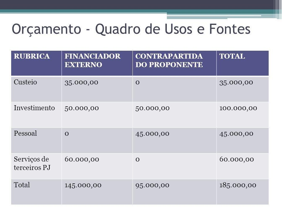 Orçamento - Quadro de Usos e Fontes