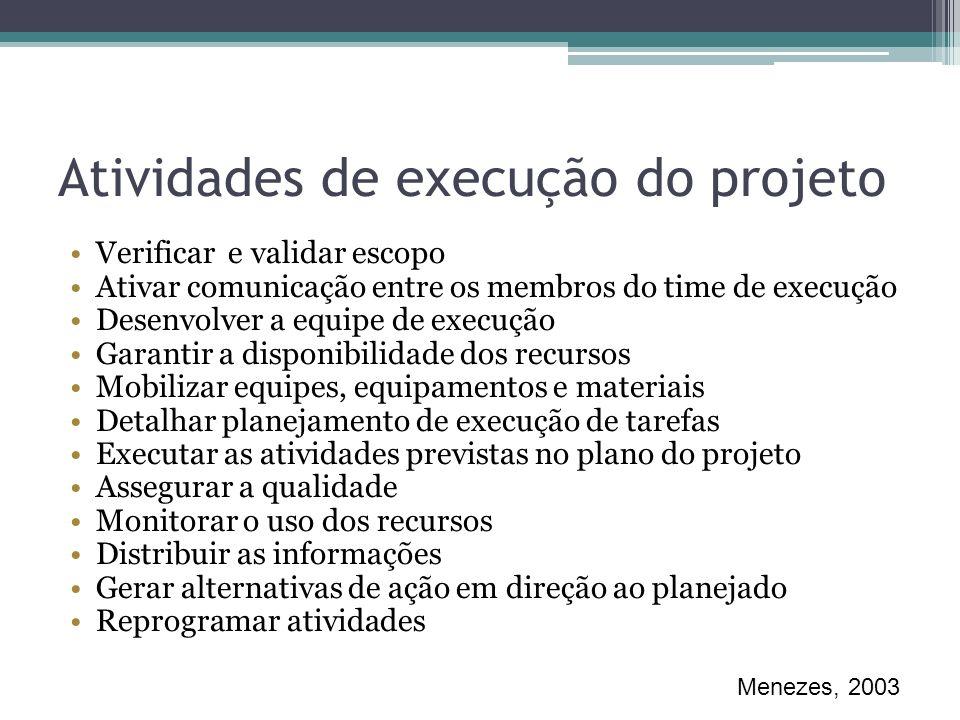 Atividades de execução do projeto