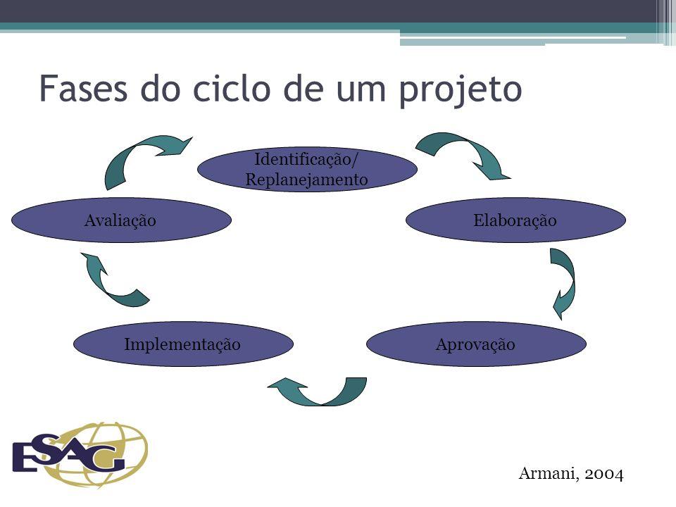 Fases do ciclo de um projeto