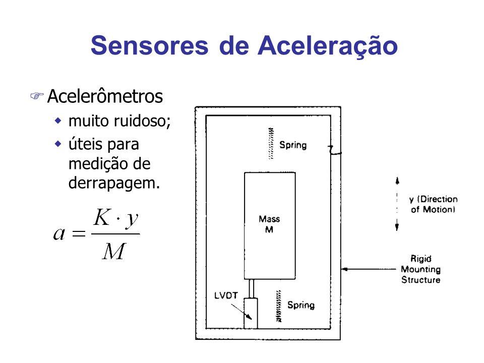 Sensores de Aceleração