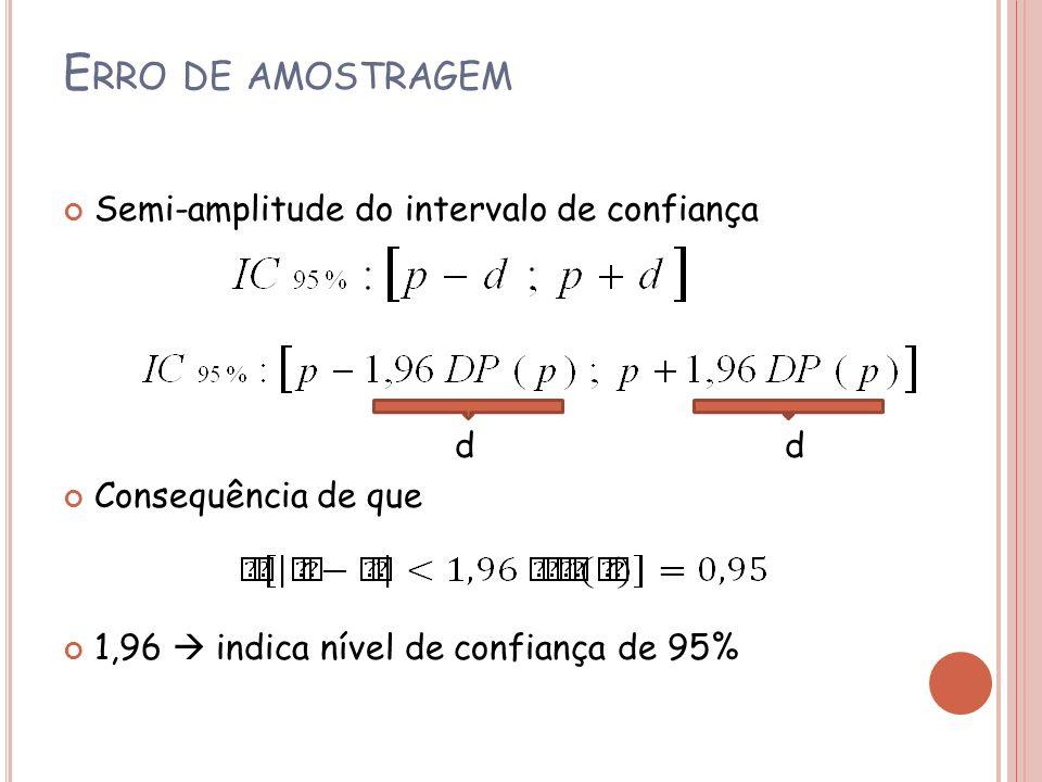 Erro de amostragem Semi-amplitude do intervalo de confiança d d