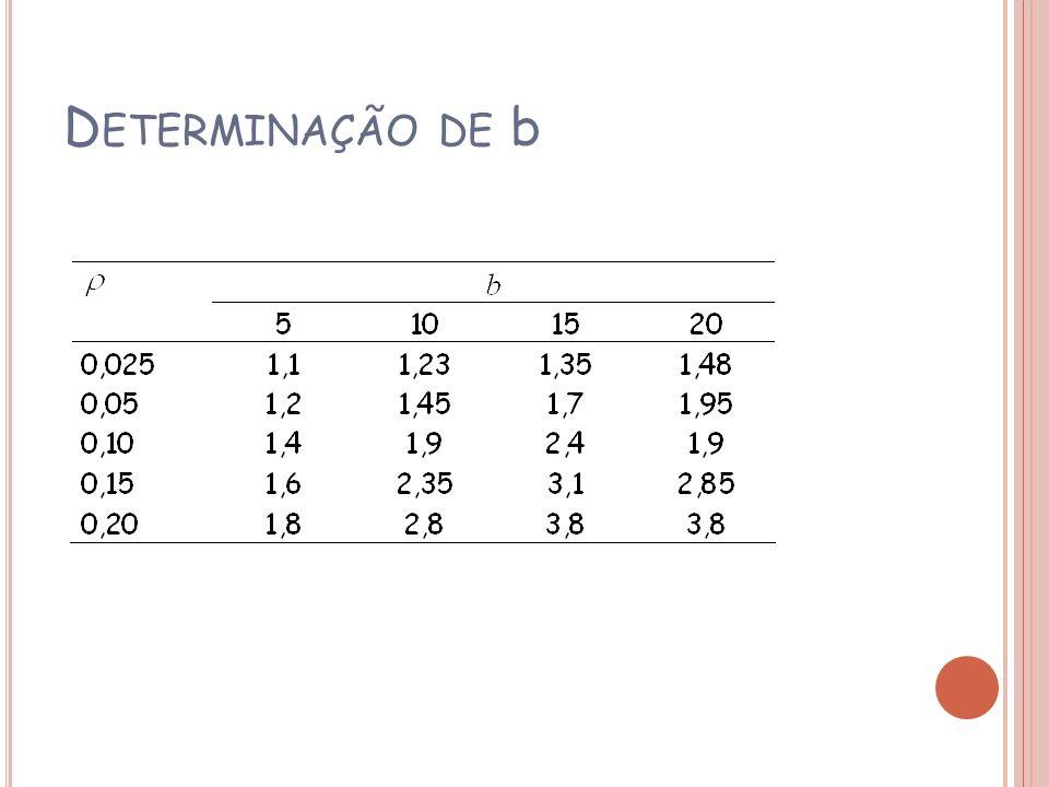 Determinação de b