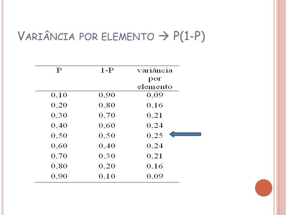 Variância por elemento  P(1-P)