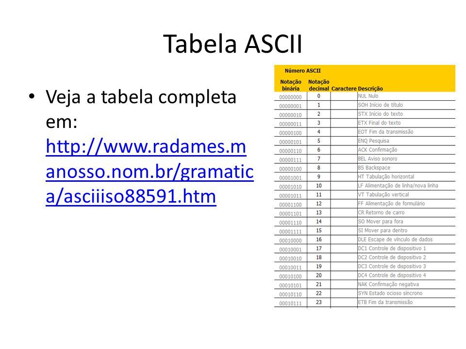 Tabela ASCII Veja a tabela completa em: http://www.radames.manosso.nom.br/gramatica/asciiiso88591.htm.