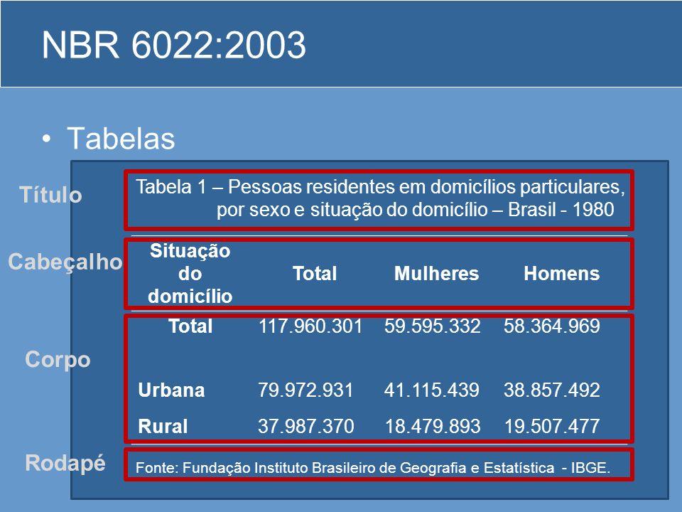 NBR 6022:2003 Tabelas. As tabelas apresentam informações tratadas estatisticamente, conforme IBGE (1993).