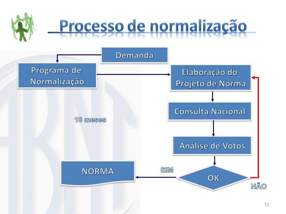 Processo de normalização