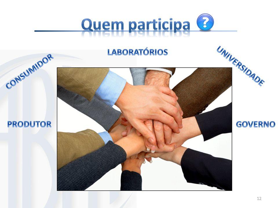 Quem participa LABORATÓRIOS PRODUTOR UNIVERSIDADE CONSUMIDOR GOVERNO
