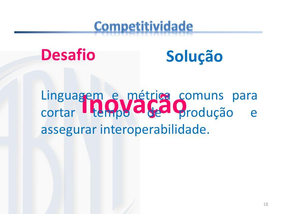 Inovação Desafio Solução Competitividade