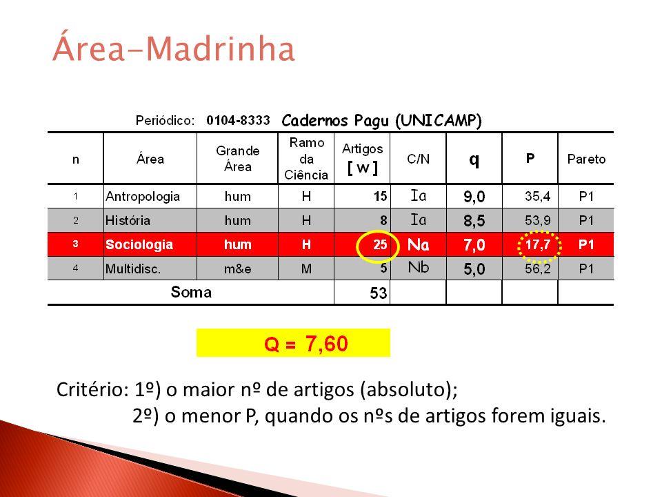 Área-Madrinha Critério: 1º) o maior nº de artigos (absoluto);