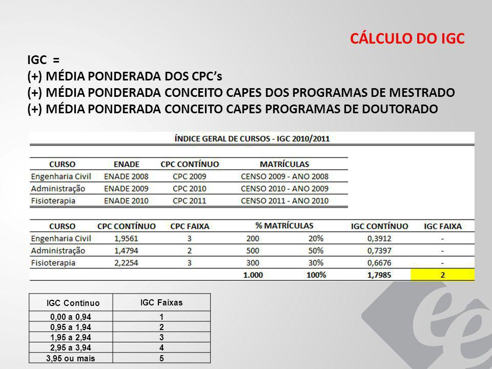 CÁLCULO DO IGC IGC = (+) MÉDIA PONDERADA DOS CPC's