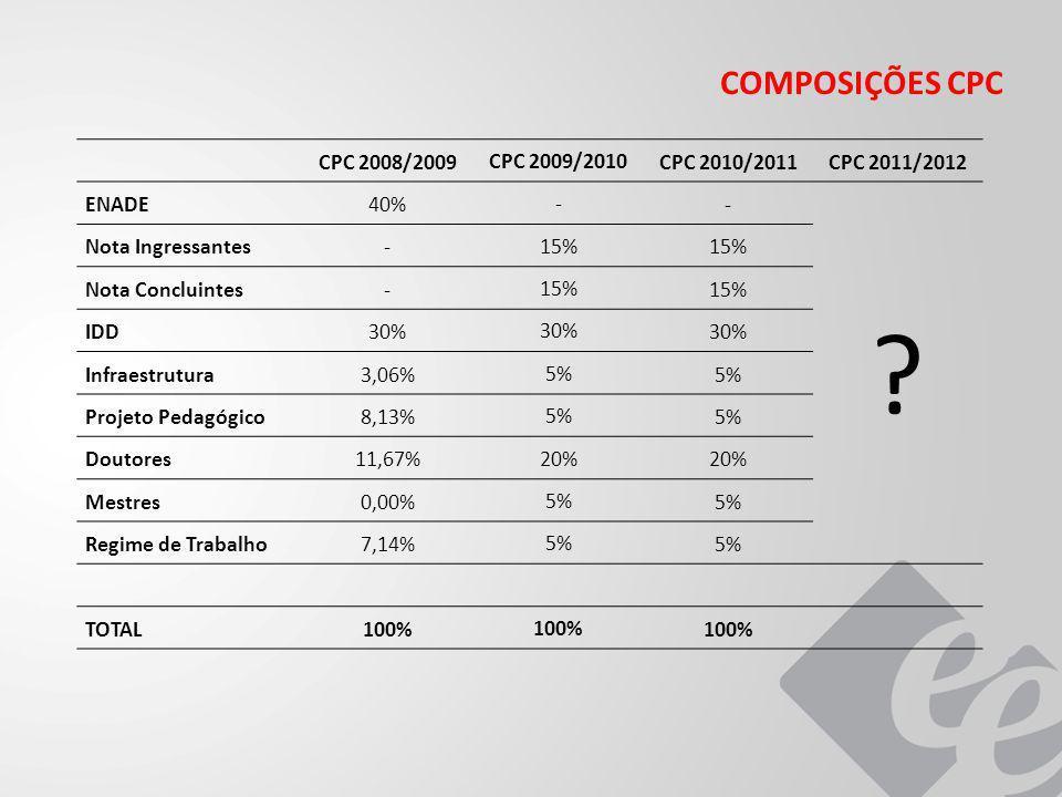 COMPOSIÇÕES CPC CPC 2008/2009 CPC 2009/2010 CPC 2010/2011