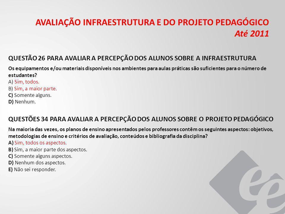 AVALIAÇÃO INFRAESTRUTURA E DO PROJETO PEDAGÓGICO Até 2011
