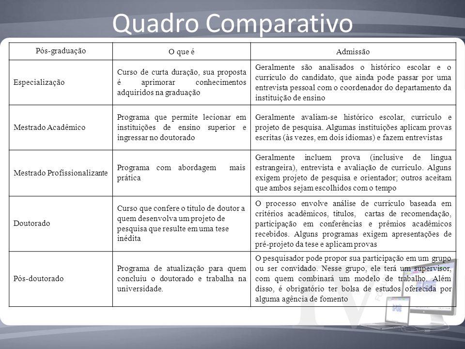 Quadro Comparativo Pós-graduação O que é Admissão Especialização