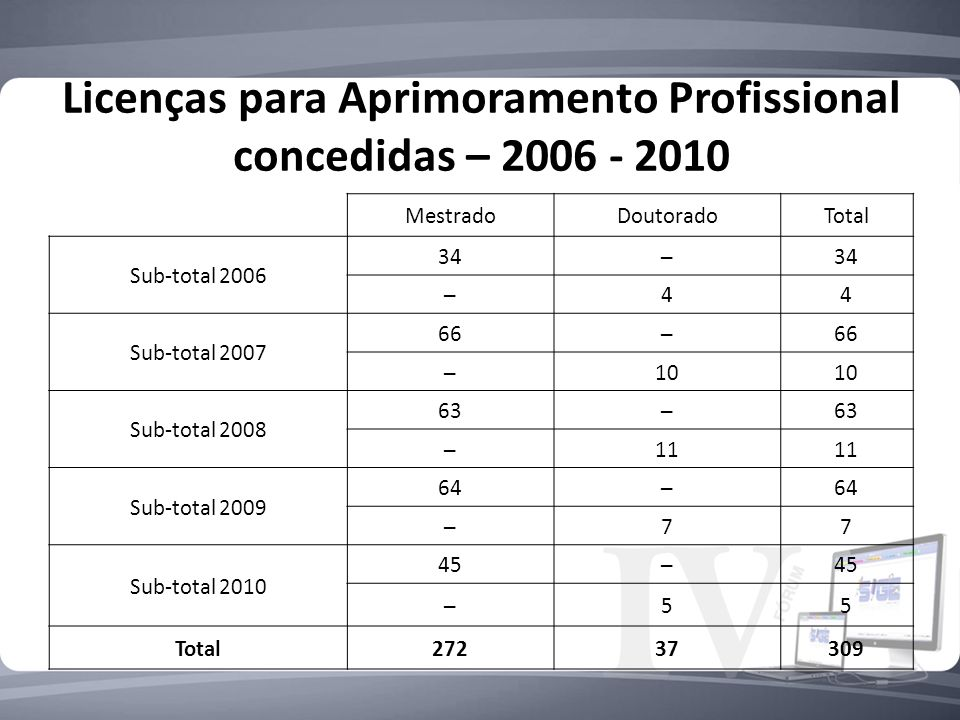 Licenças para Aprimoramento Profissional concedidas – 2006 - 2010