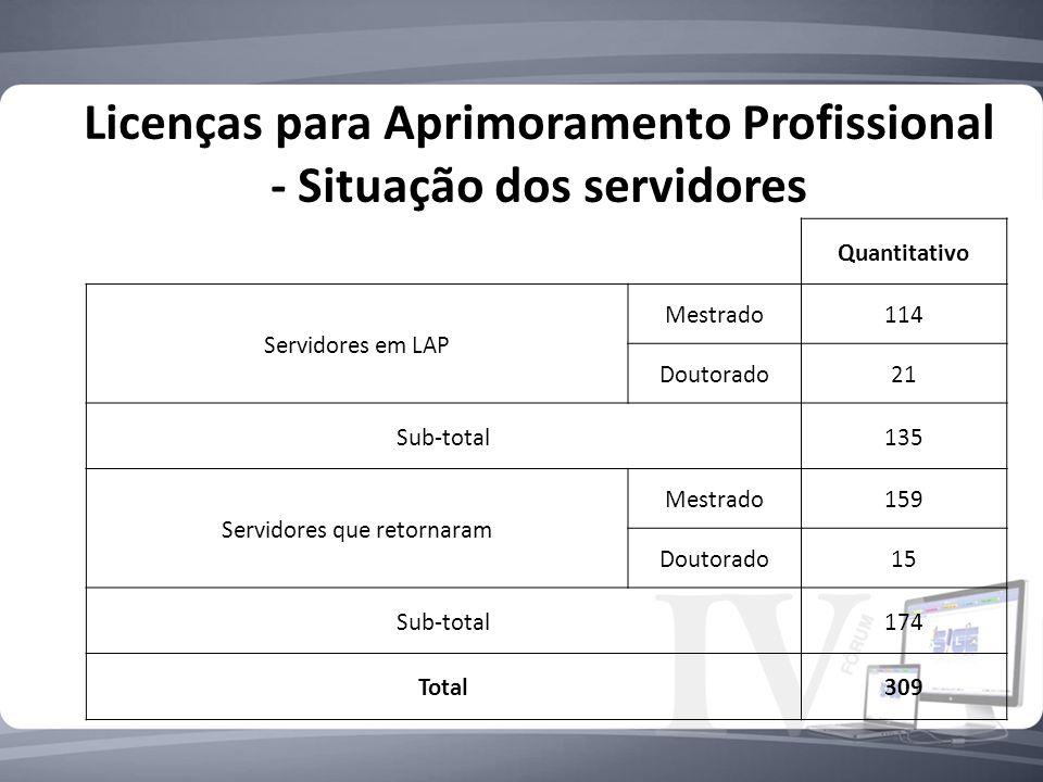 Licenças para Aprimoramento Profissional - Situação dos servidores