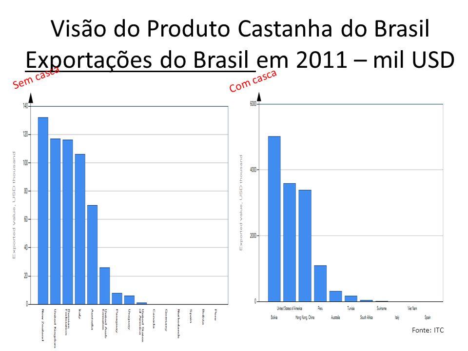 Visão do Produto Castanha do Brasil Exportações do Brasil em 2011 – mil USD