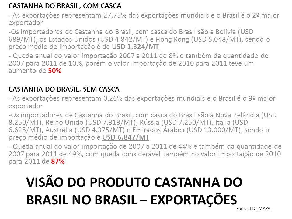 Visão do Produto Castanha do Brasil no Brasil – EXPORTAÇÕES