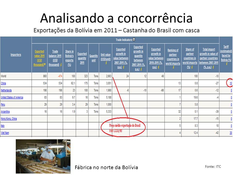 Analisando a concorrência Exportações da Bolívia em 2011 – Castanha do Brasil com casca