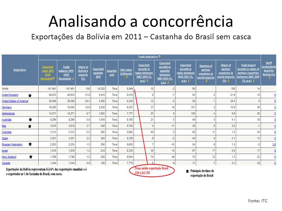 Analisando a concorrência Exportações da Bolívia em 2011 – Castanha do Brasil sem casca