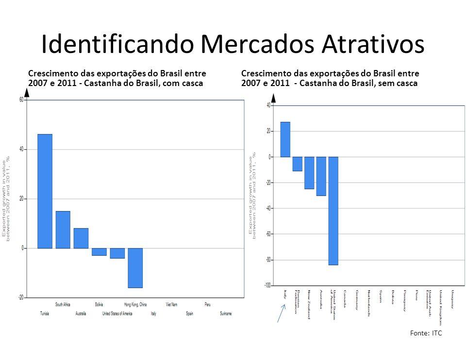 Identificando Mercados Atrativos