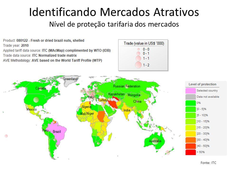 Identificando Mercados Atrativos Nível de proteção tarifaria dos mercados