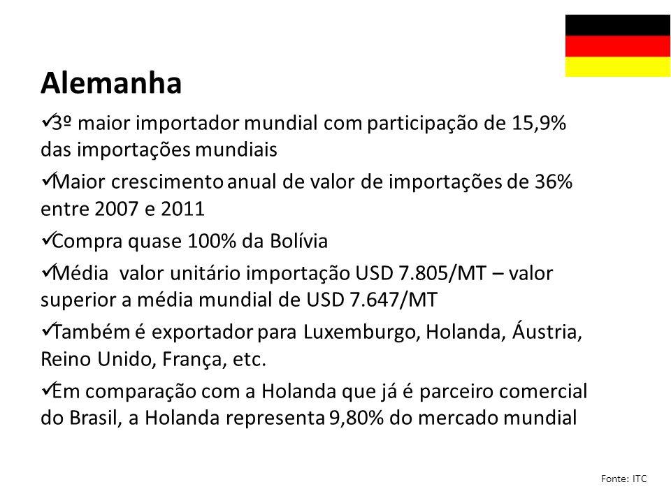 Alemanha 3º maior importador mundial com participação de 15,9% das importações mundiais.