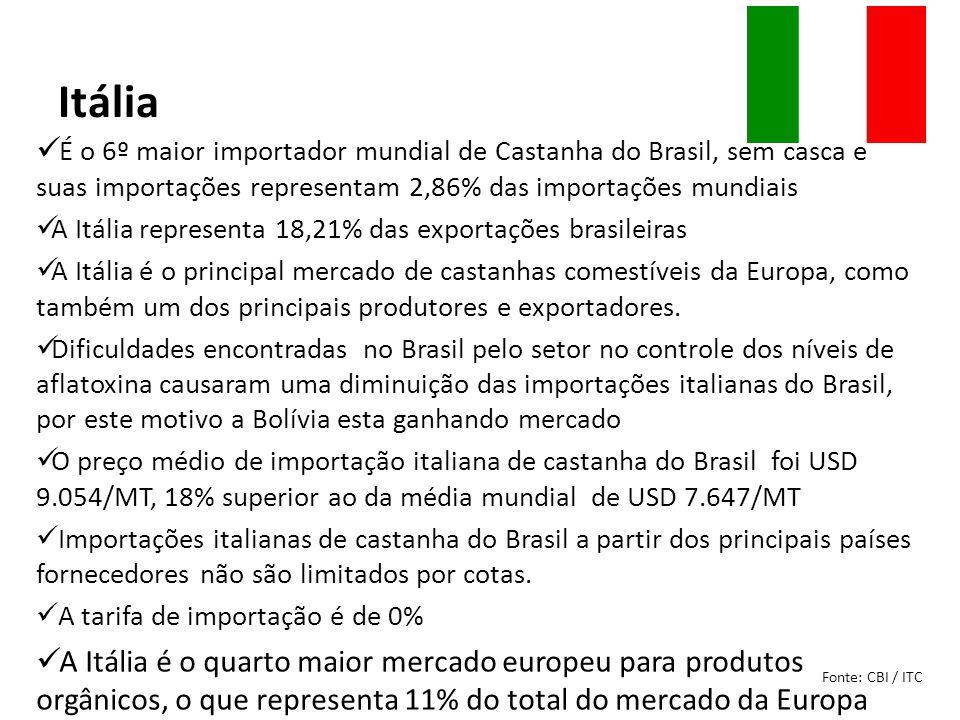 Itália É o 6º maior importador mundial de Castanha do Brasil, sem casca e suas importações representam 2,86% das importações mundiais.