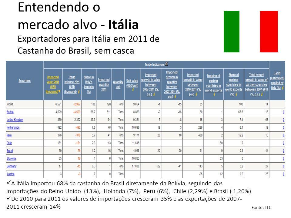 Entendendo o mercado alvo - Itália Exportadores para Itália em 2011 de Castanha do Brasil, sem casca