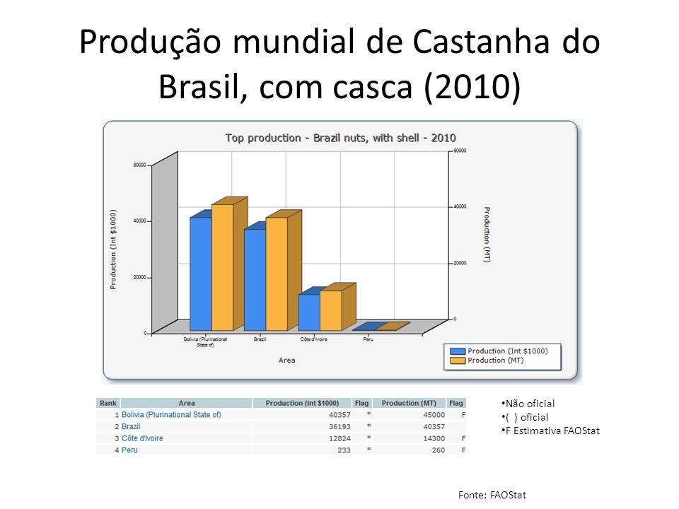 Produção mundial de Castanha do Brasil, com casca (2010)