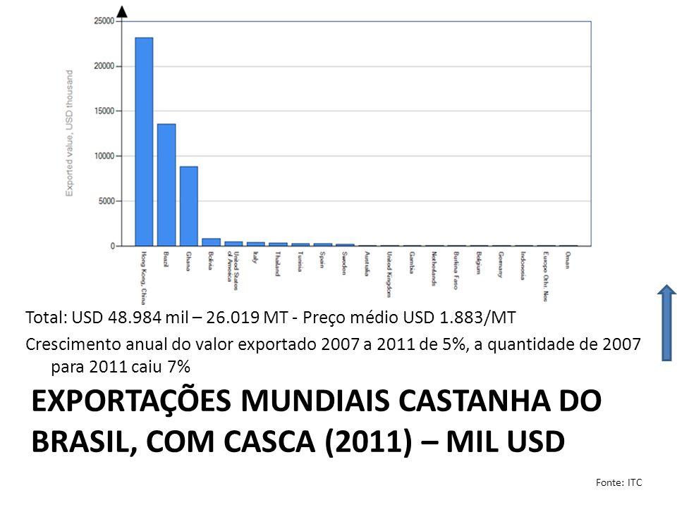 Exportações mundiais castanha do brasil, COM casca (2011) – mil USD