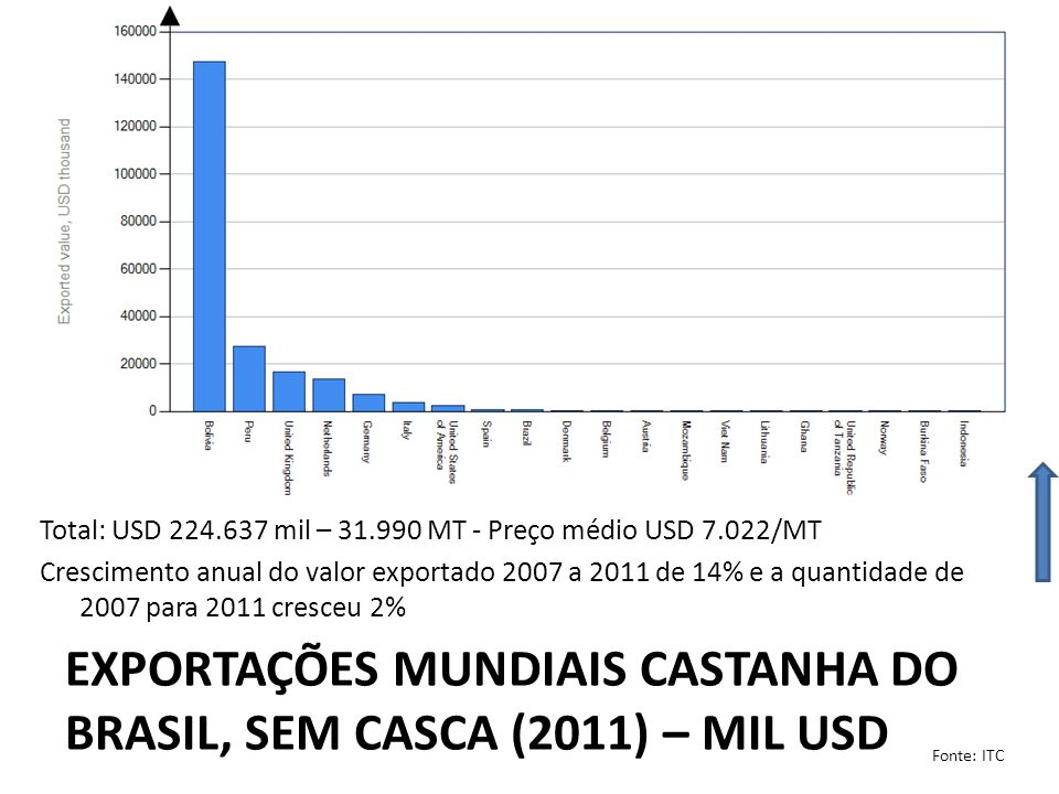 Exportações mundiais castanha do brasil, Sem casca (2011) – mil usd