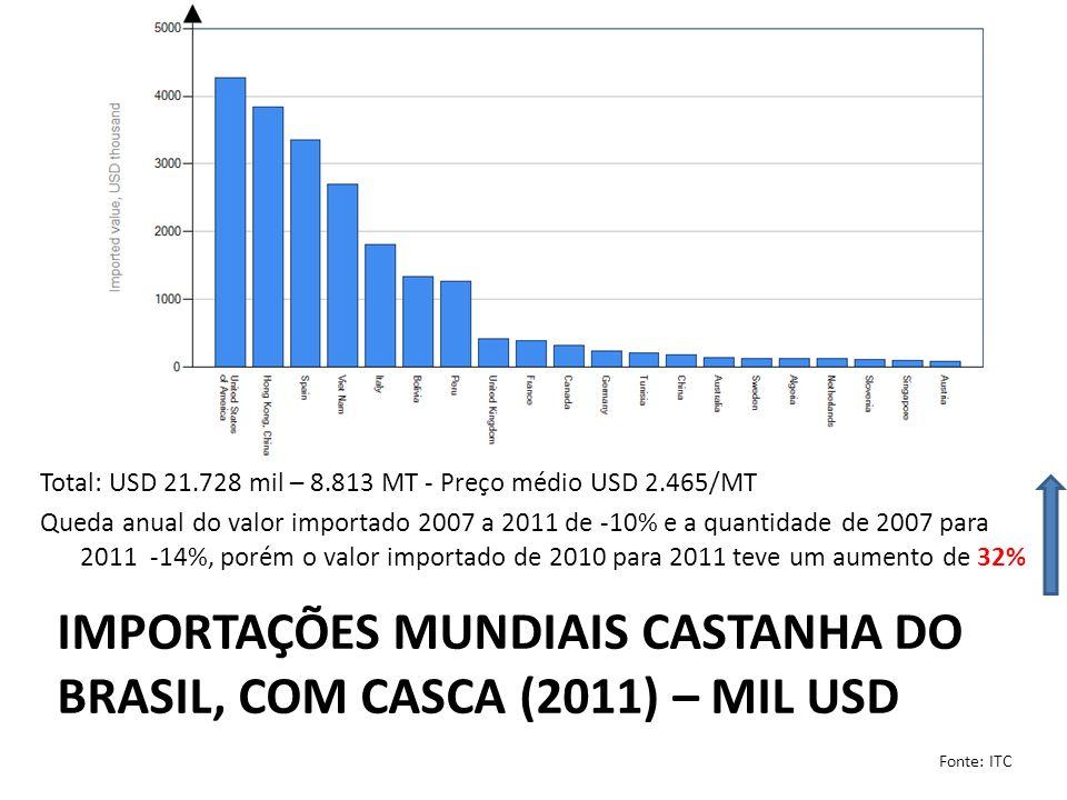 importações mundiais castanha do brasil, com casca (2011) – mil usd