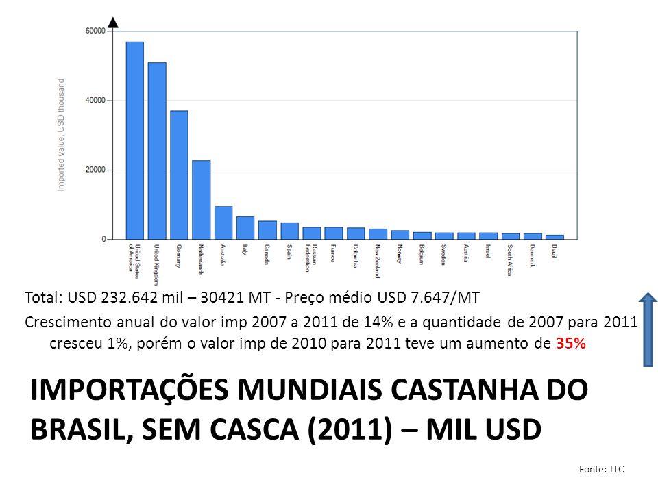 importações mundiais castanha do brasil, Sem casca (2011) – mil usd