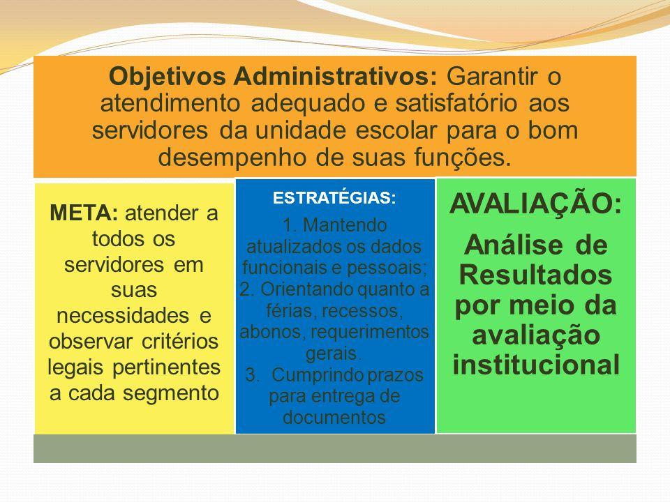 Análise de Resultados por meio da avaliação institucional