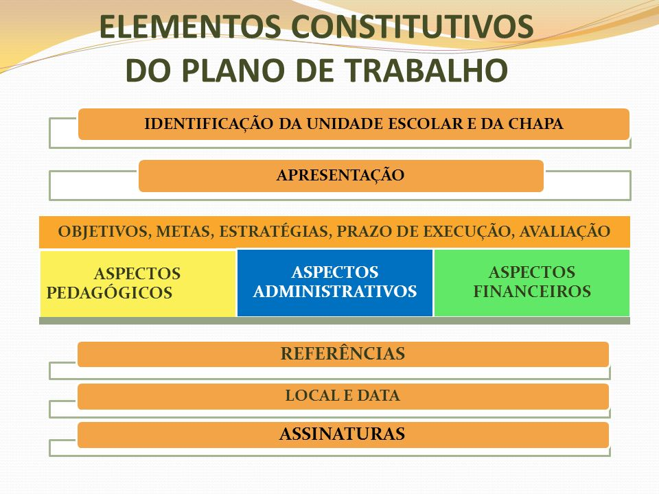 ELEMENTOS CONSTITUTIVOS DO PLANO DE TRABALHO